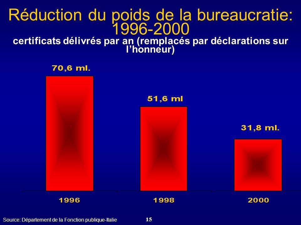 Réduction du poids de la bureaucratie: 1996-2000 certificats délivrés par an (remplacés par déclarations sur l'honneur)