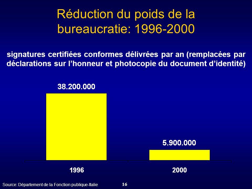Réduction du poids de la bureaucratie: 1996-2000 signatures certifiées conformes délivrées par an (remplacées par déclarations sur l'honneur et photocopie du document d'identité)