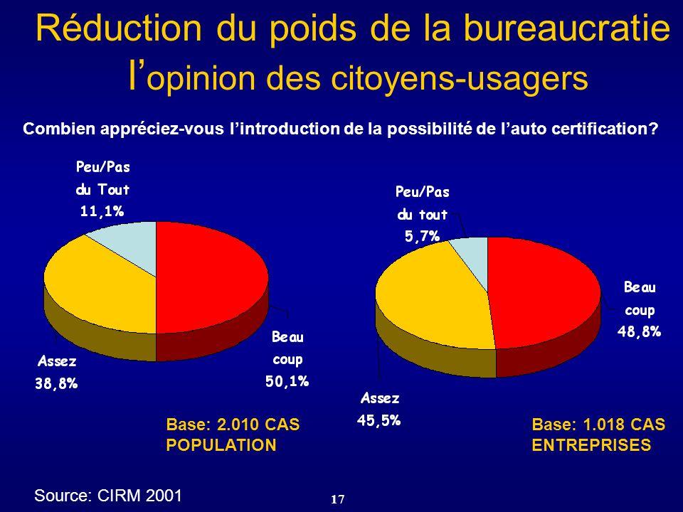 Réduction du poids de la bureaucratie l'opinion des citoyens-usagers