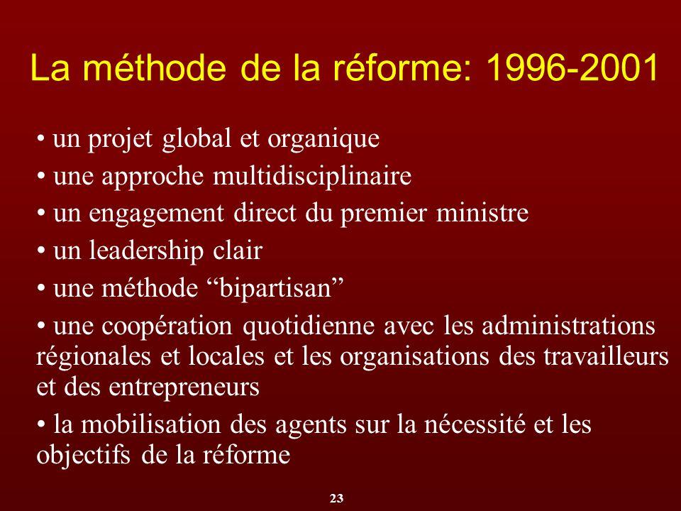 La méthode de la réforme: 1996-2001