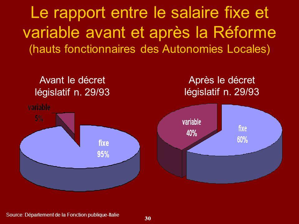 Le rapport entre le salaire fixe et variable avant et après la Réforme (hauts fonctionnaires des Autonomies Locales)