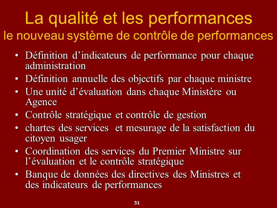 La qualité et les performances le nouveau système de contrôle de performances