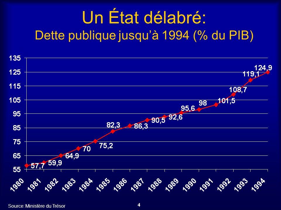 Un État délabré: Dette publique jusqu'à 1994 (% du PIB)