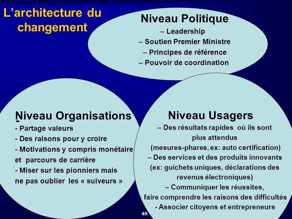 L'architecture du changement