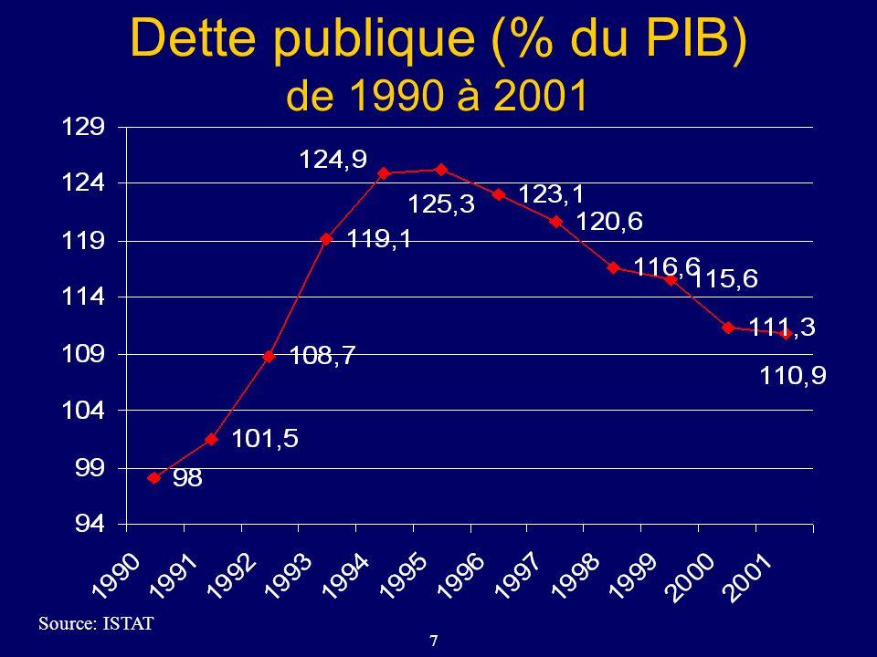 Dette publique (% du PIB) de 1990 à 2001