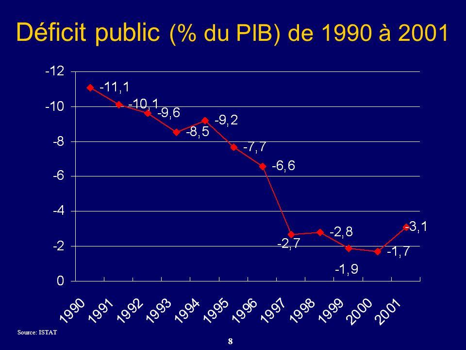 Déficit public (% du PIB) de 1990 à 2001