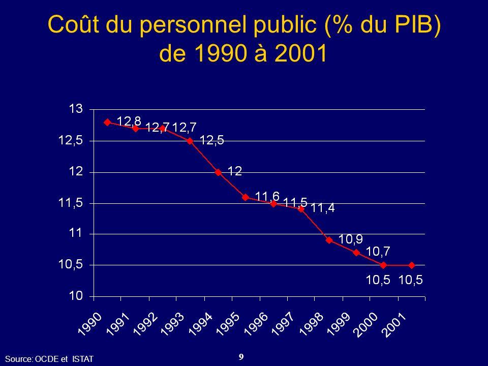 Coût du personnel public (% du PIB) de 1990 à 2001