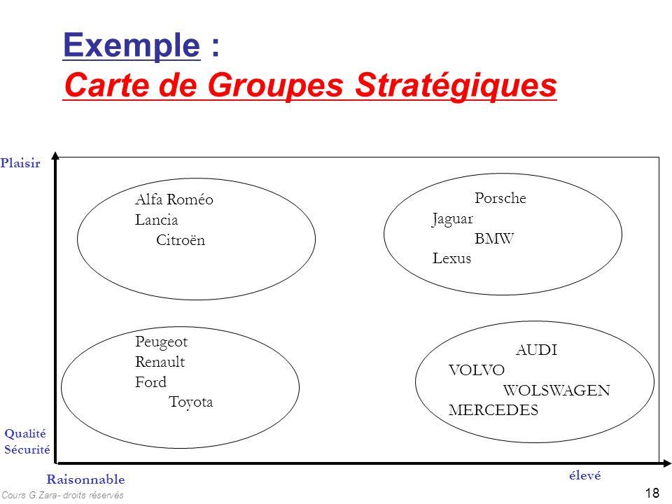 Exemple : Carte de Groupes Stratégiques