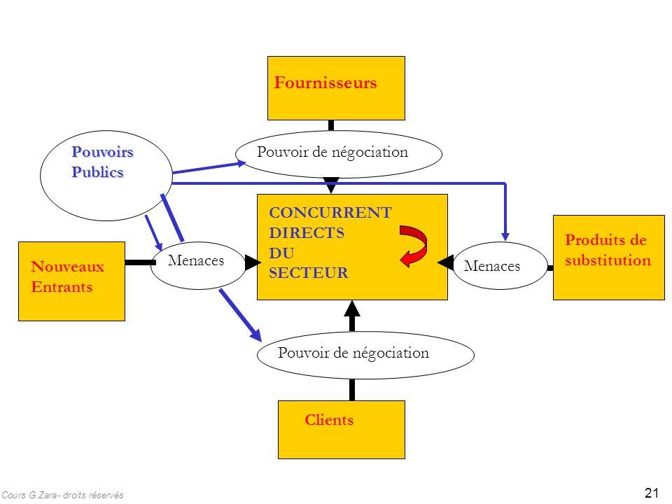 Fournisseurs Pouvoirs Publics Pouvoir de négociation CONCURRENT