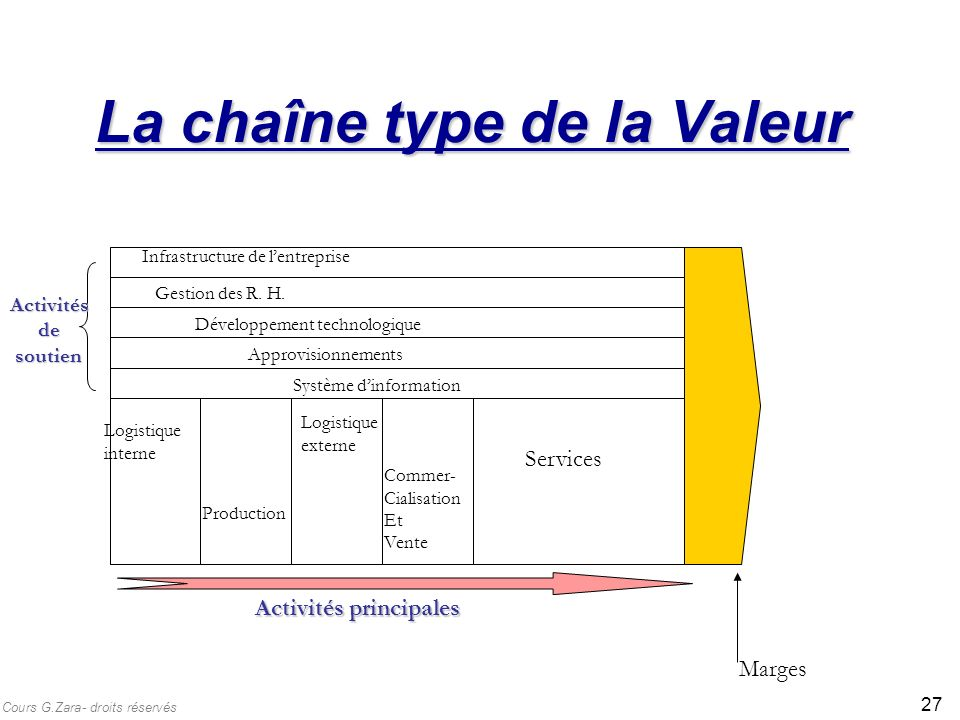 La chaîne type de la Valeur