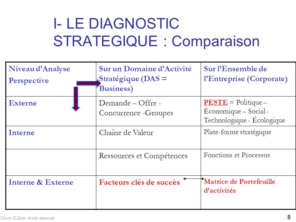 I- LE DIAGNOSTIC STRATEGIQUE : Comparaison