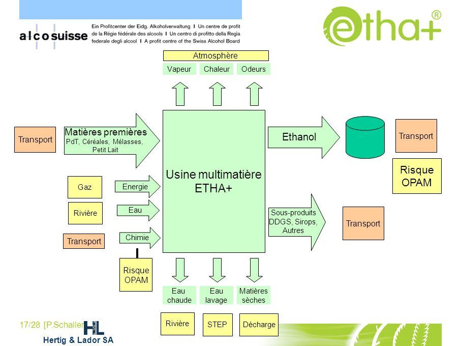 Usine multimatière ETHA+ Ethanol Matières premières Atmosphère
