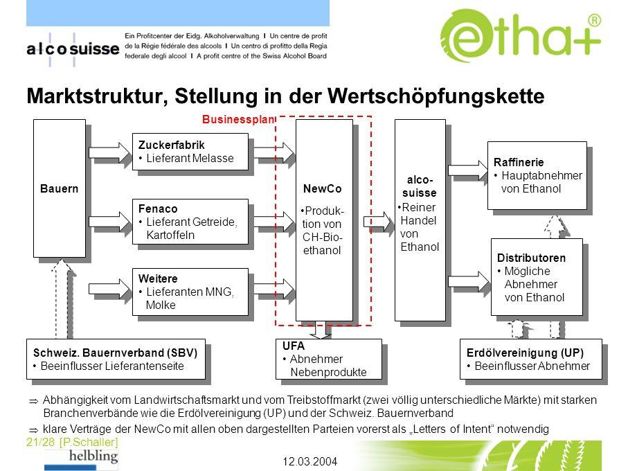 Marktstruktur, Stellung in der Wertschöpfungskette
