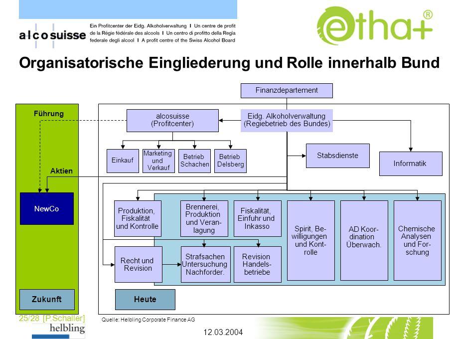 Organisatorische Eingliederung und Rolle innerhalb Bund