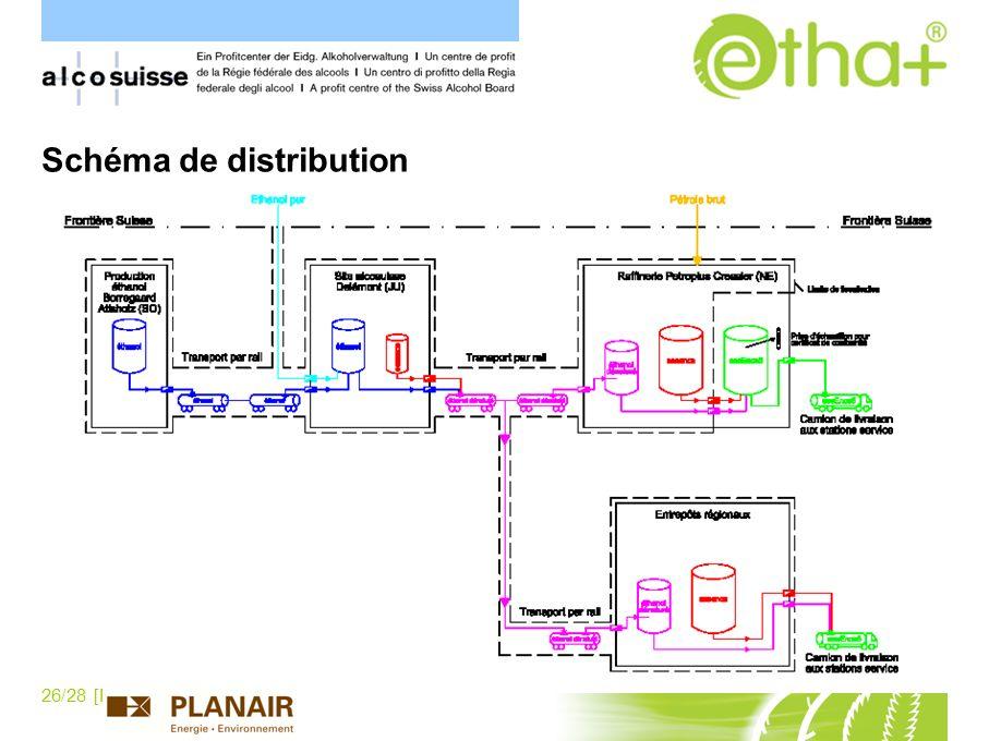 Schéma de distribution
