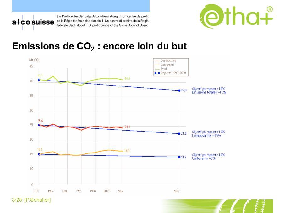 Emissions de CO2 : encore loin du but
