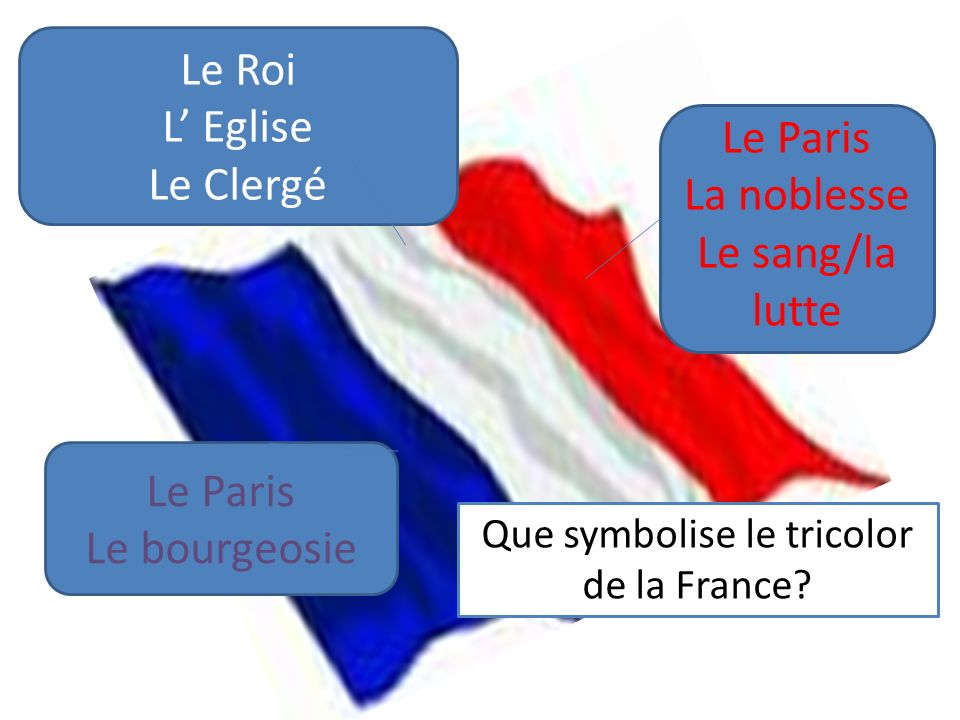 Que symbolise le tricolor de la France