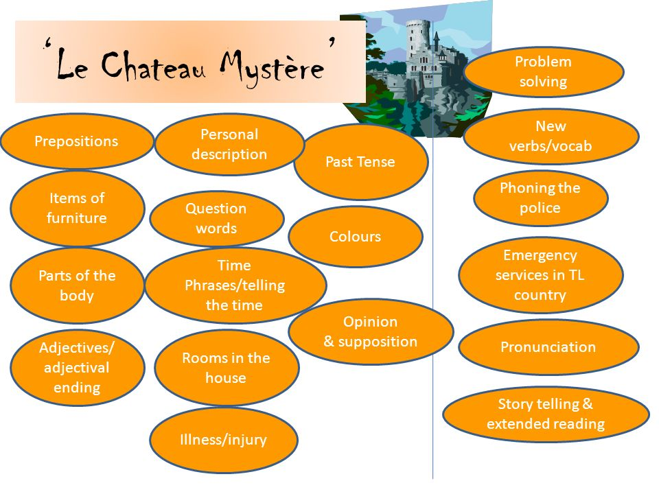 'Le Chateau Mystère' Problem solving New verbs/vocab