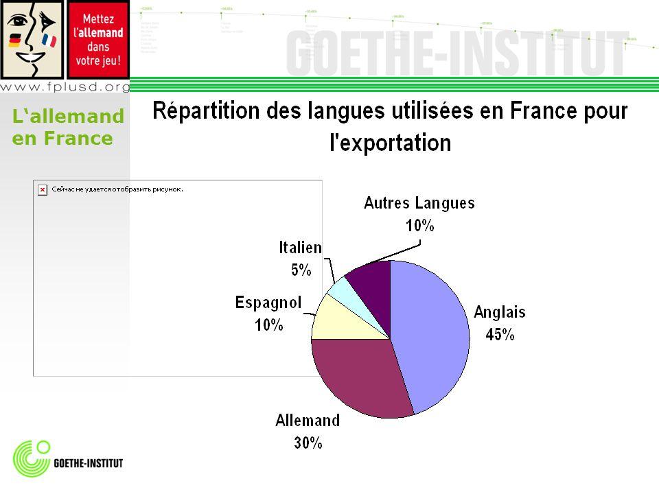 L'allemand en France