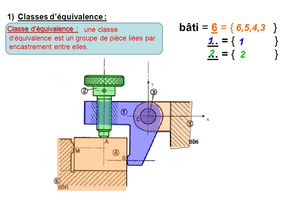 bâti = 6 = { } … = { } 6,5,4,3 1 1 2 2 Classes d'équivalence :