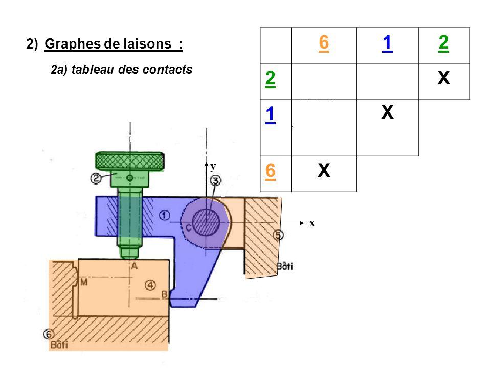 En A : (petits plan/plan ┴ y)