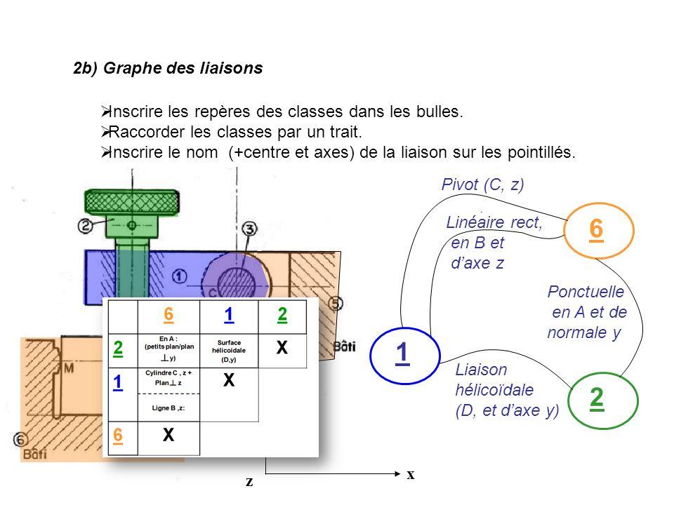 2b) Graphe des liaisons Inscrire les repères des classes dans les bulles. Raccorder les classes par un trait.