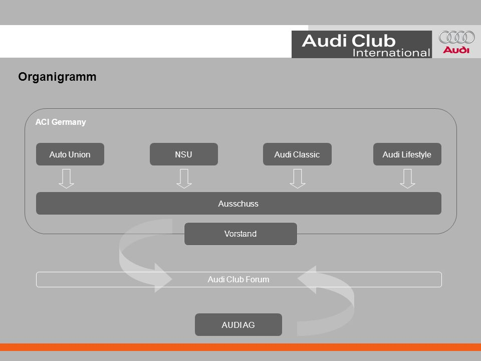 Organigramm ACI Germany Auto Union NSU Audi Classic Audi Lifestyle