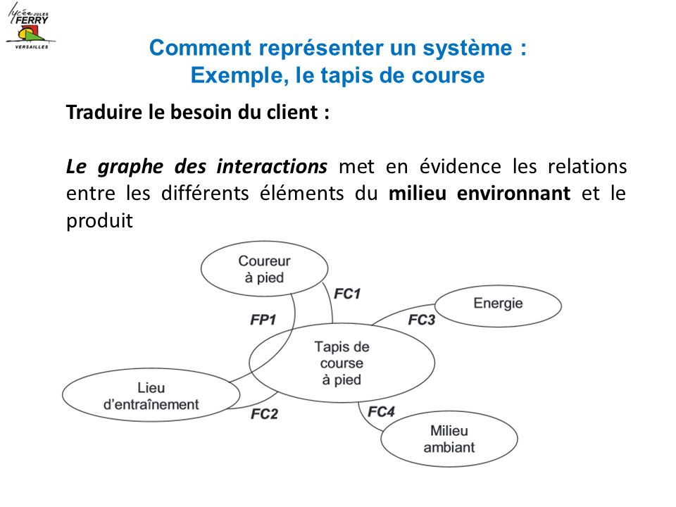 Analyse des syst mes ppt t l charger - Tapis de course traduction ...