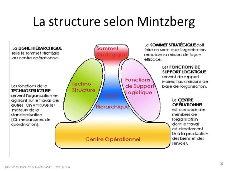 mintzberg and management Pour mintzberg, toute activité humaine donne naissance à deux besoins fondamentaux : la division du travail entre différentes tâches et la coordination de ces tâches pour accomplir une activit.