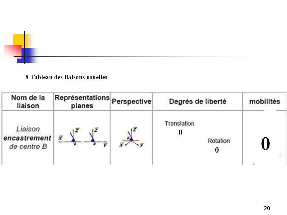 8-Tableau des liaisons usuelles