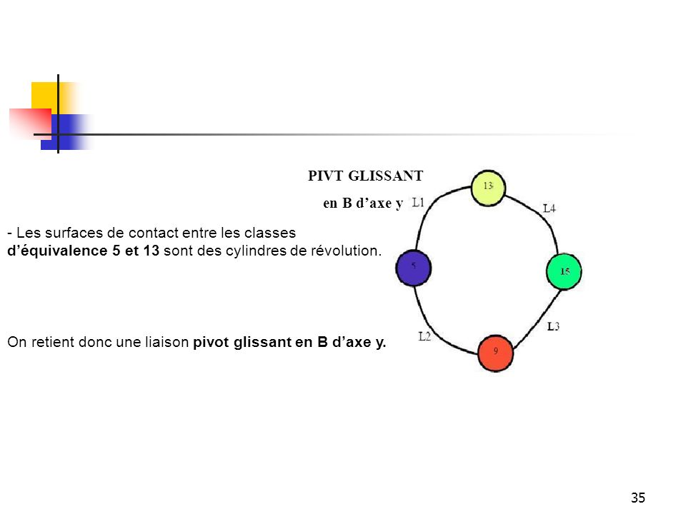 PIVT GLISSANT en B d'axe y. - Les surfaces de contact entre les classes. d'équivalence 5 et 13 sont des cylindres de révolution.