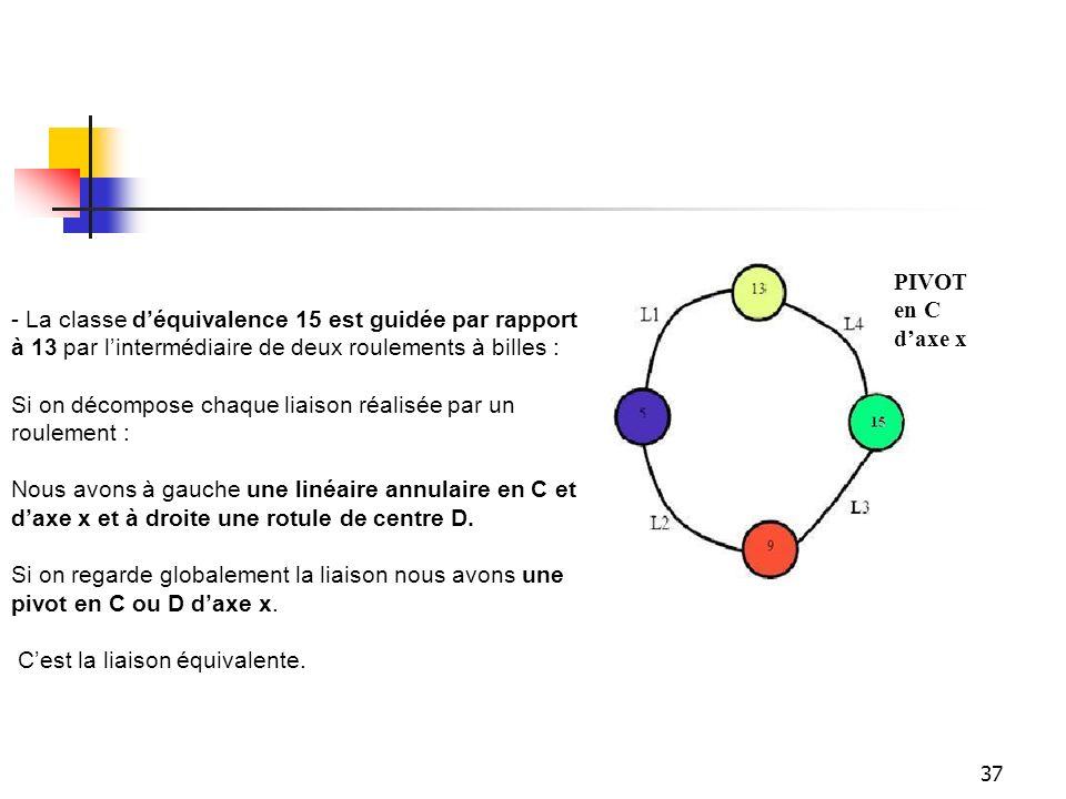 PIVOT en C d'axe x - La classe d'équivalence 15 est guidée par rapport à 13 par l'intermédiaire de deux roulements à billes :