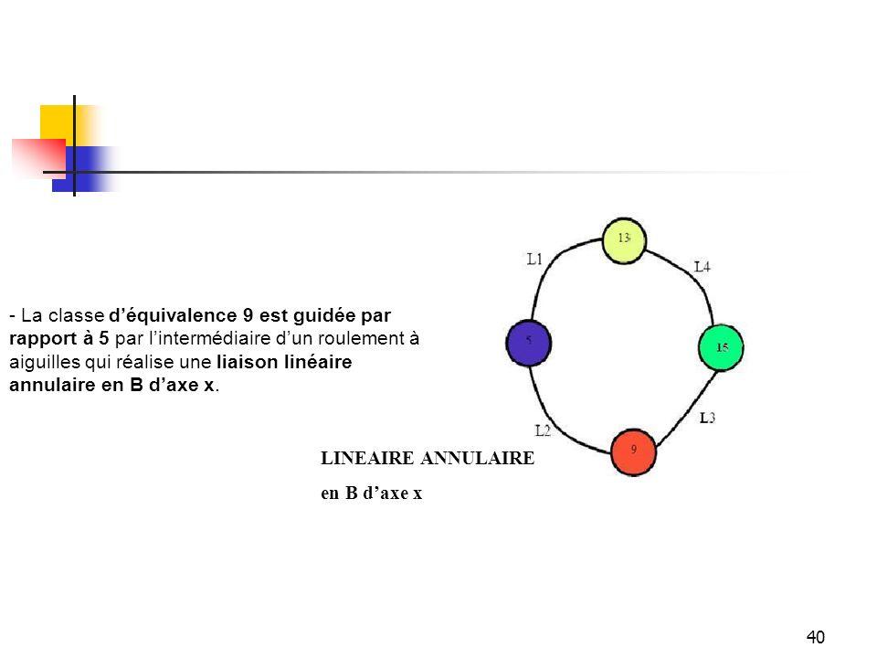 - La classe d'équivalence 9 est guidée par