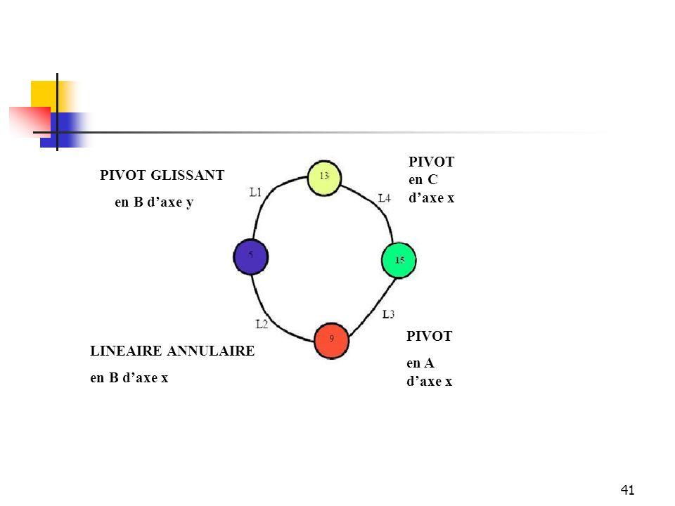 PIVOT en C d'axe x PIVOT GLISSANT en B d'axe y PIVOT en A d'axe x LINEAIRE ANNULAIRE en B d'axe x