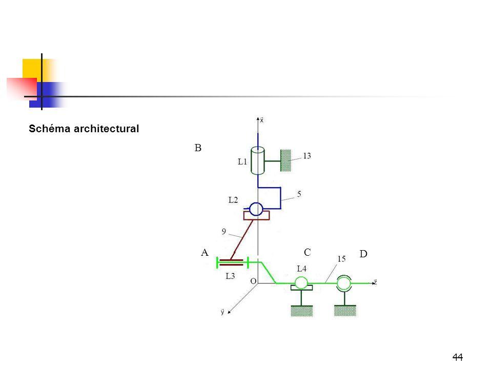 Schéma architectural B A C D