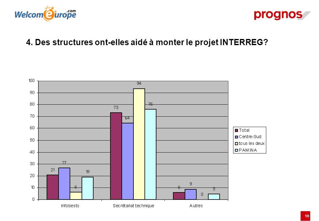 4. Des structures ont-elles aidé à monter le projet INTERREG