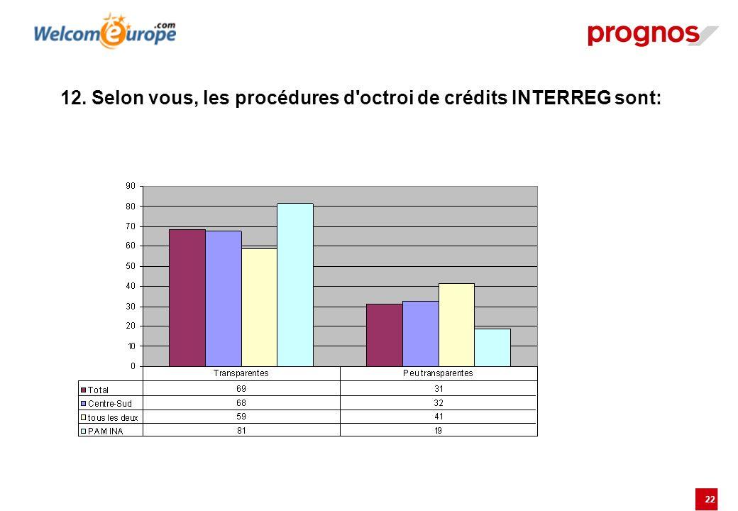12. Selon vous, les procédures d octroi de crédits INTERREG sont:
