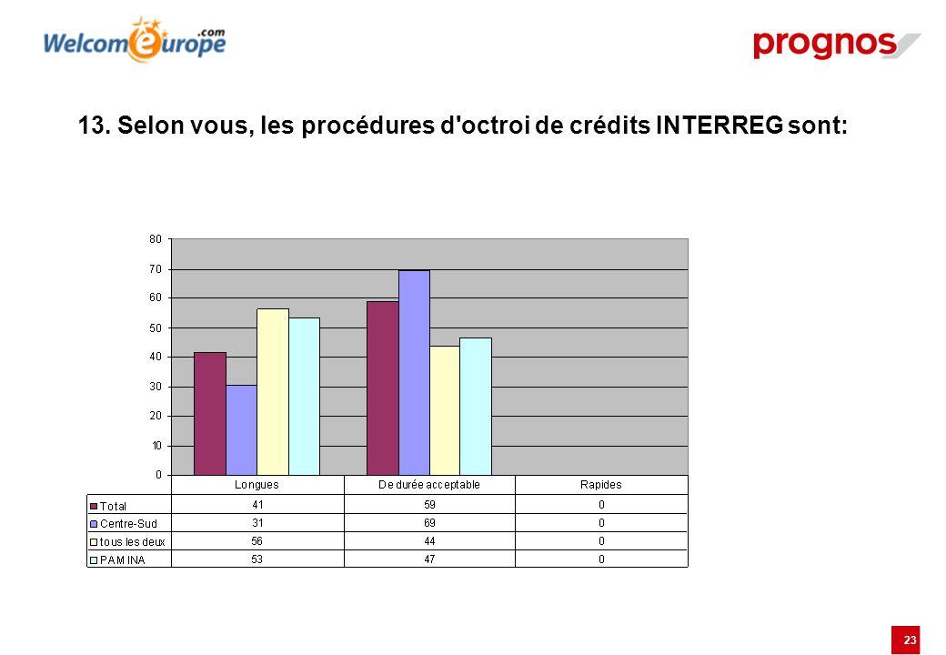 13. Selon vous, les procédures d octroi de crédits INTERREG sont: