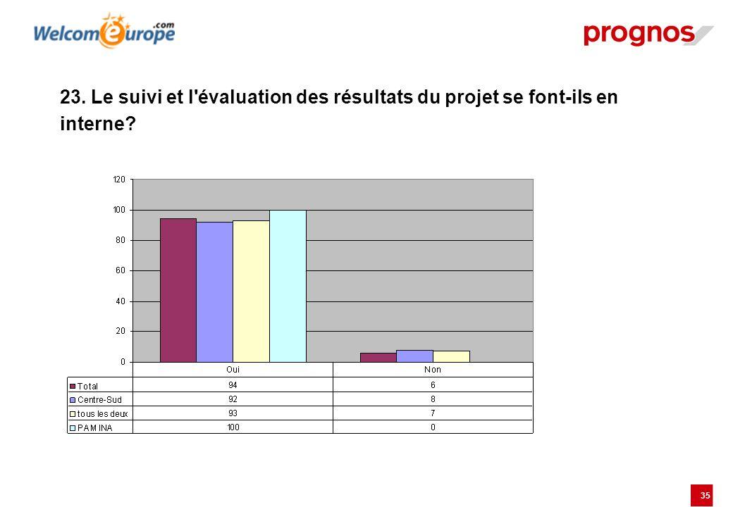 23. Le suivi et l évaluation des résultats du projet se font-ils en interne