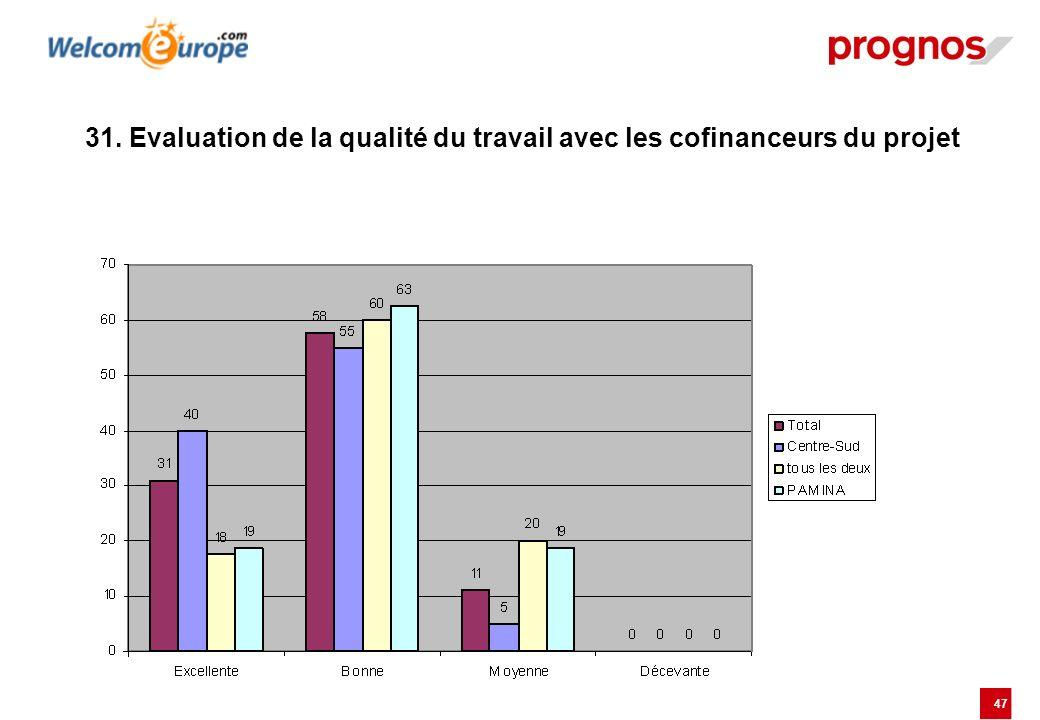 31. Evaluation de la qualité du travail avec les cofinanceurs du projet