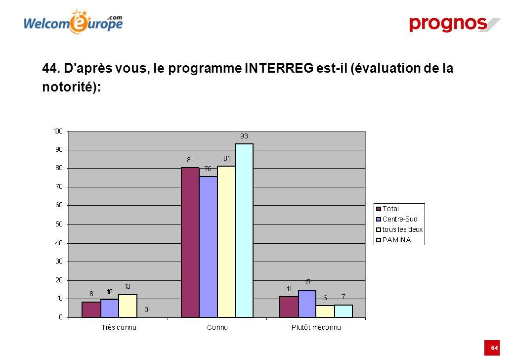 44. D après vous, le programme INTERREG est-il (évaluation de la notorité):
