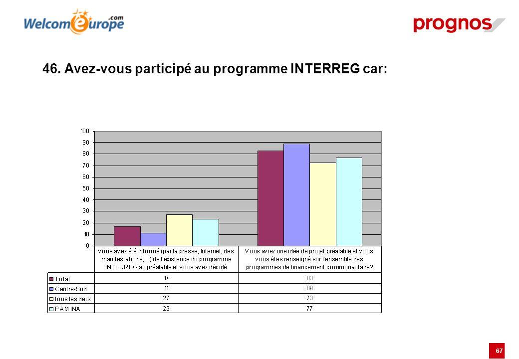 46. Avez-vous participé au programme INTERREG car: