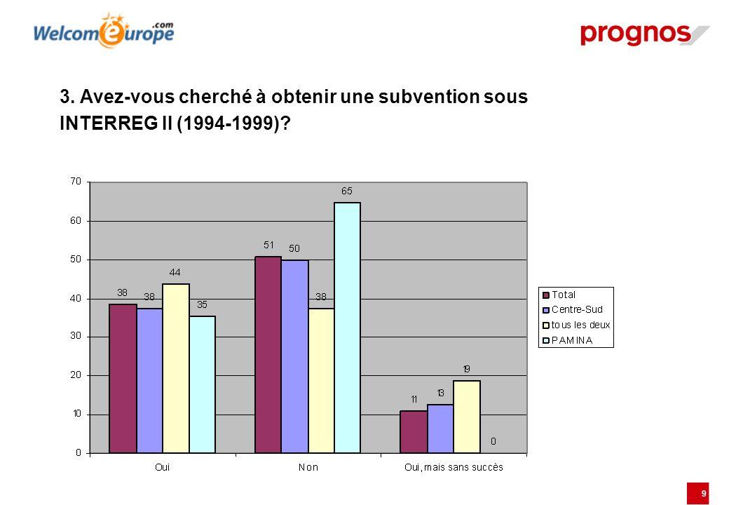 3. Avez-vous cherché à obtenir une subvention sous INTERREG II (1994-1999)