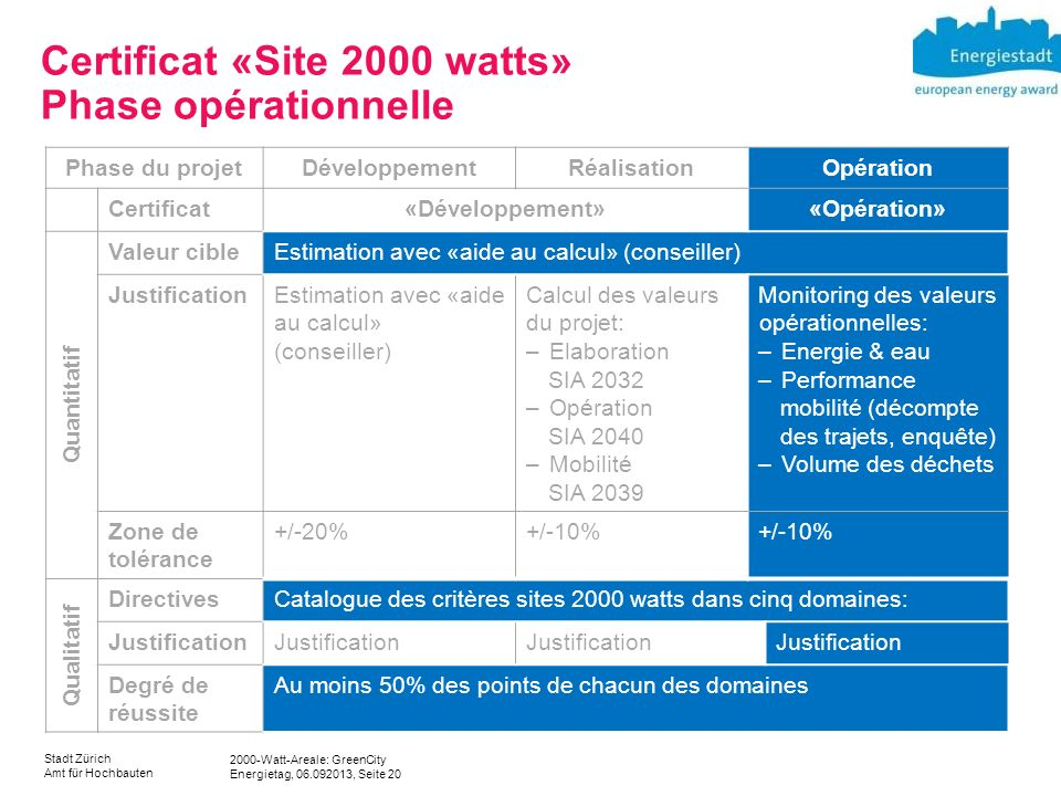 Certificat «Site 2000 watts» Phase opérationnelle