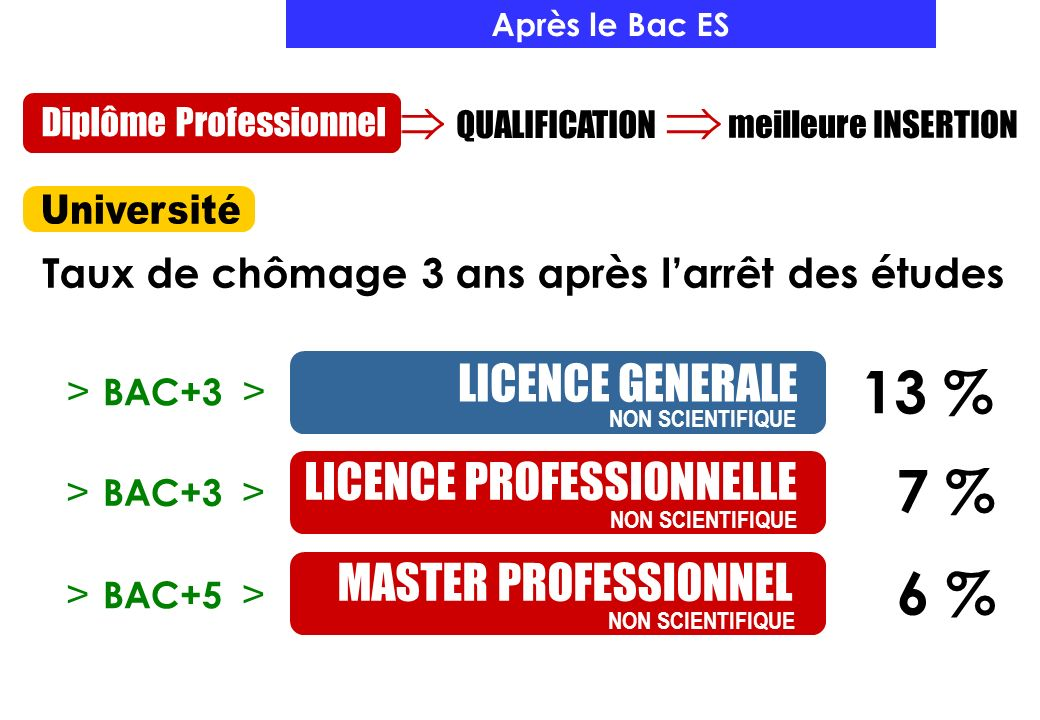 Apr s le bac es octobre ppt t l charger for Etude de cuisine apres le bac