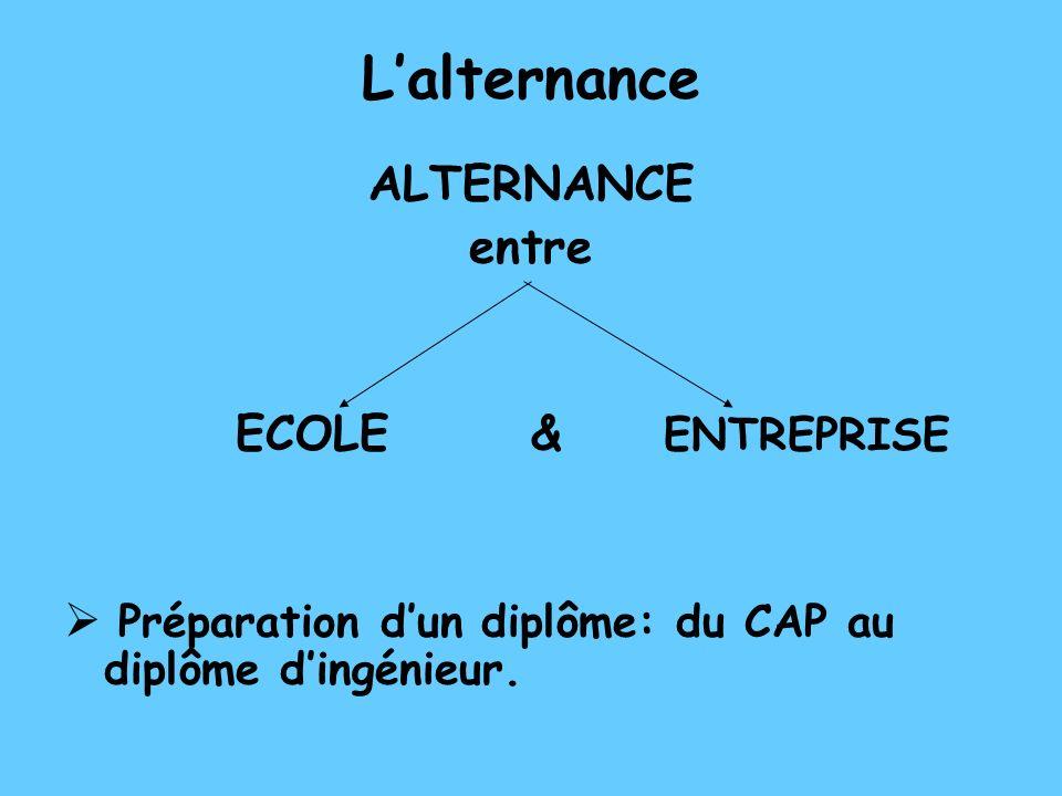 L'alternance ALTERNANCE entre ECOLE & ENTREPRISE
