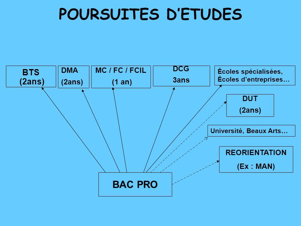 POURSUITES D'ETUDES BAC PRO BTS (2ans) DMA (2ans) MC / FC / FCIL