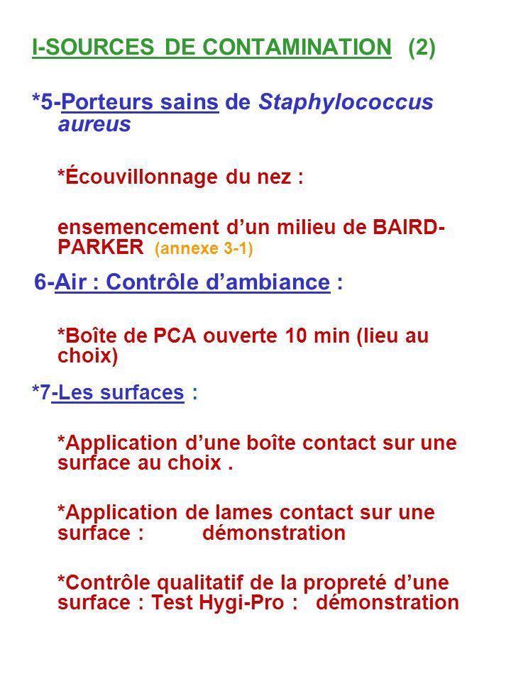 I-SOURCES DE CONTAMINATION (2)
