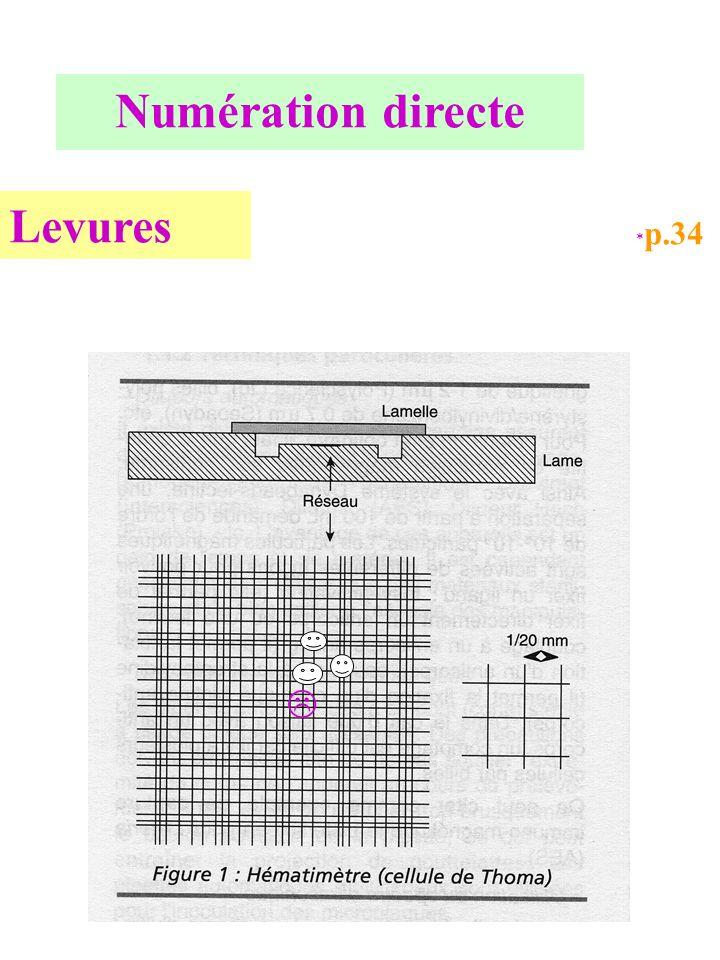 Numération directe Levures *p.34 