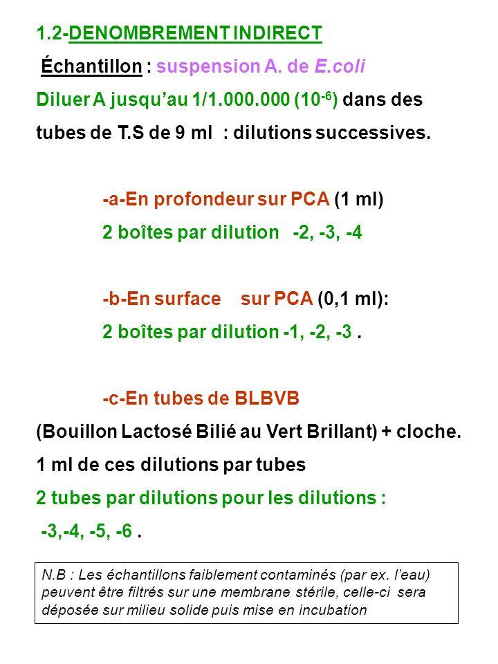 1.2-DENOMBREMENT INDIRECT Échantillon : suspension A. de E.coli
